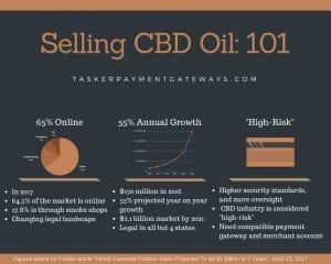 selling CBD oil online market infographic