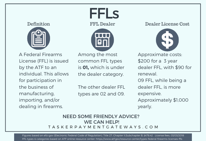 FFL payment gateways 101 - taskerpaymentgateways - infographic